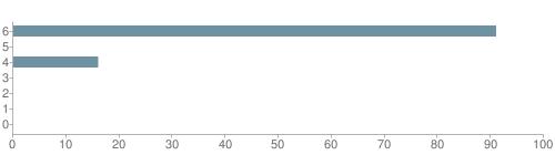 Chart?cht=bhs&chs=500x140&chbh=10&chco=6f92a3&chxt=x,y&chd=t:91,0,16,0,0,0,0&chm=t+91%,333333,0,0,10 t+0%,333333,0,1,10 t+16%,333333,0,2,10 t+0%,333333,0,3,10 t+0%,333333,0,4,10 t+0%,333333,0,5,10 t+0%,333333,0,6,10&chxl=1: other indian hawaiian asian hispanic black white
